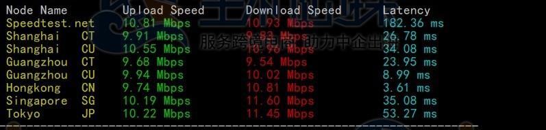 上传下载速度