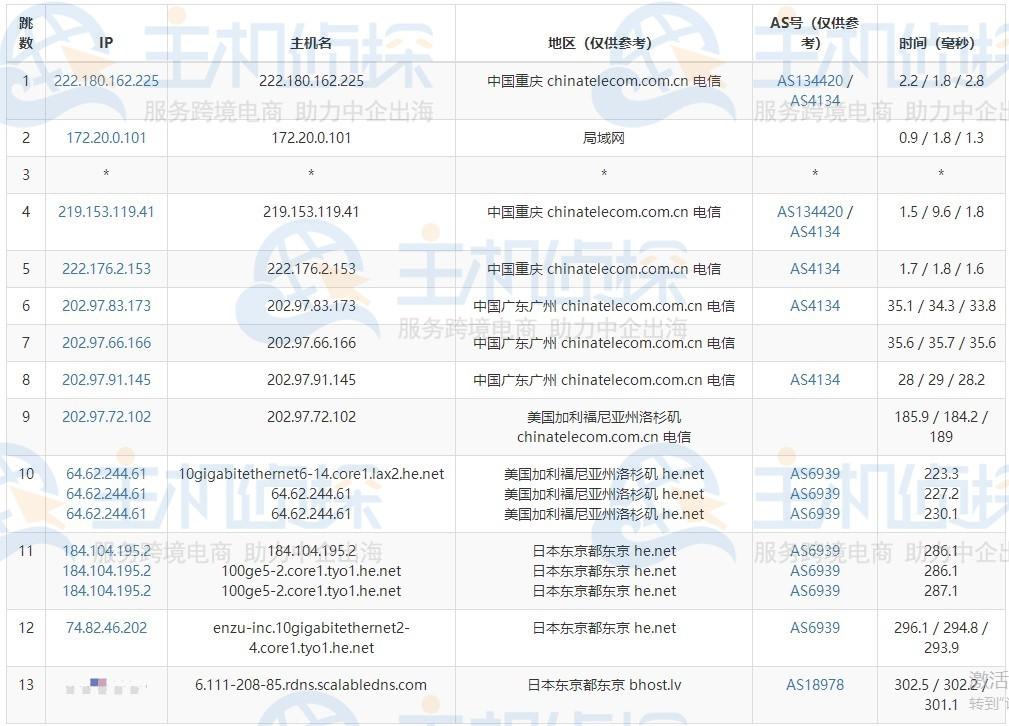 BudgetVM日本服务器电信路由追踪测试
