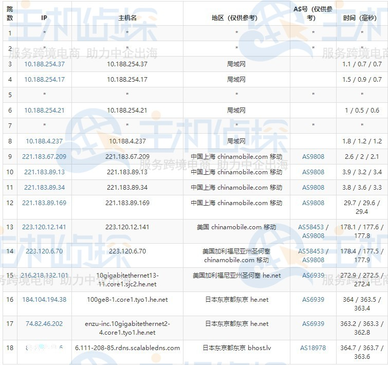 BudgetVM日本服务器移动路由追踪测试