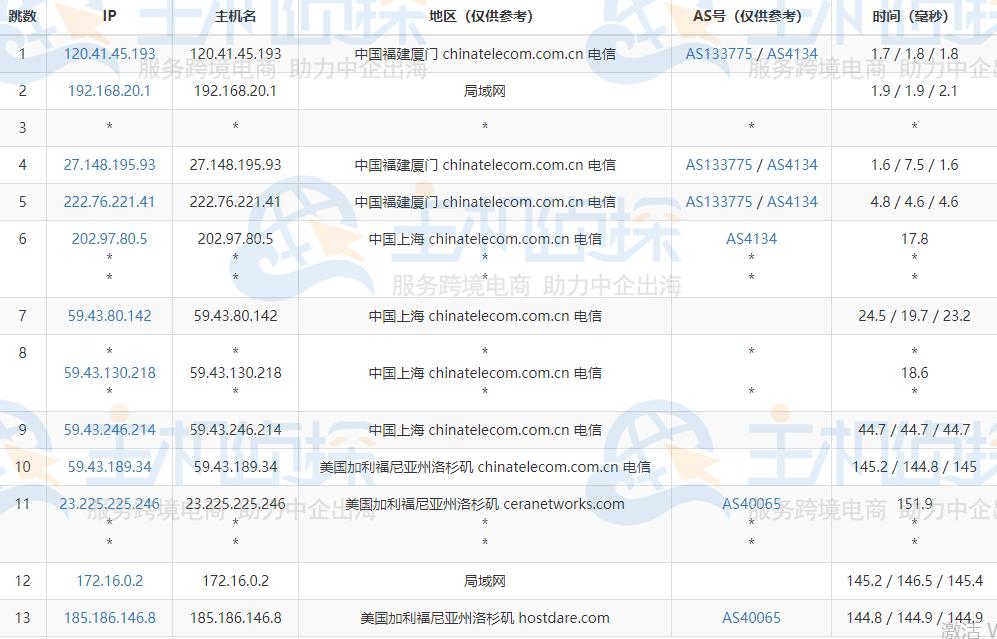HostDare中国优化CKVM系列VPS的电信去程路由跟踪