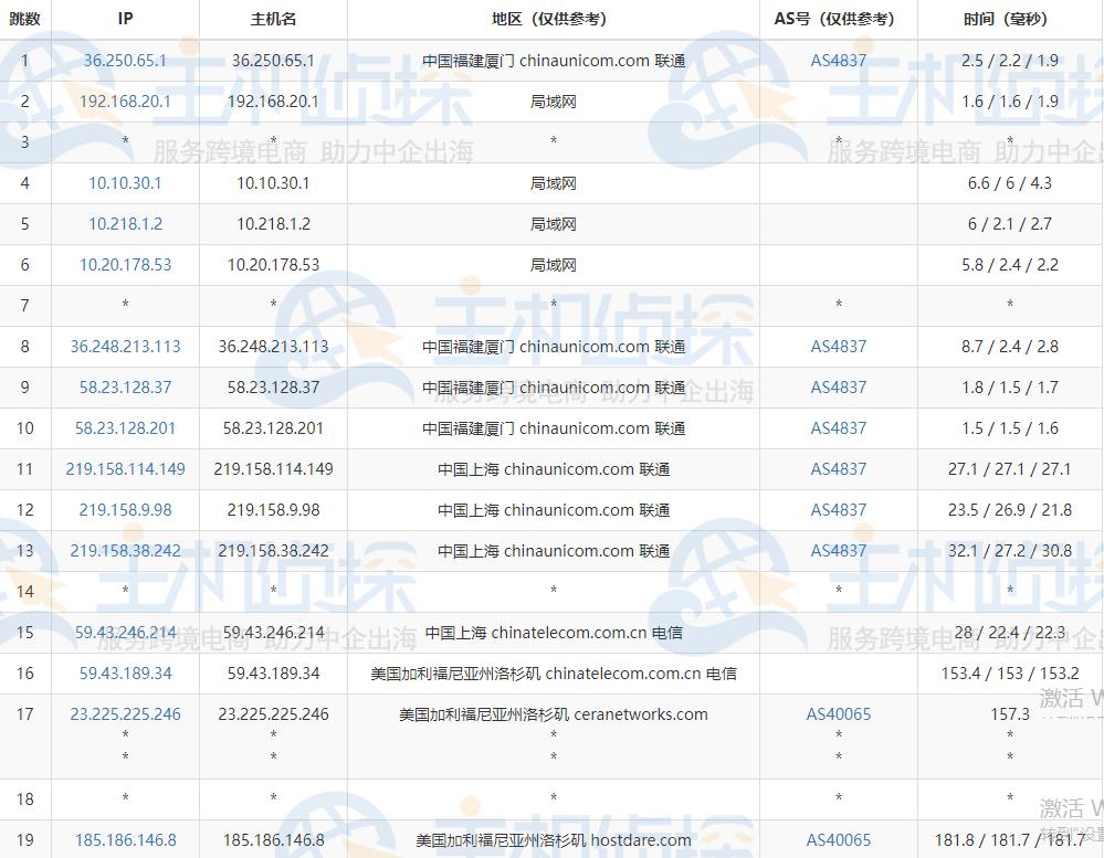 HostDare中国优化CKVM系列VPS的联通去程路由跟踪