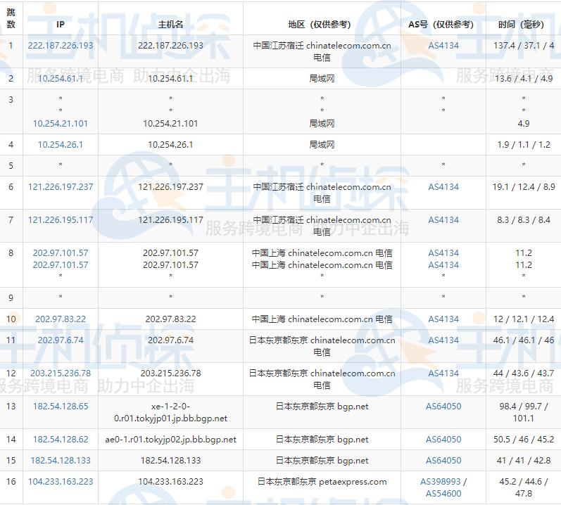 RAKsmart日本VPS的电信去程路由跟踪测试