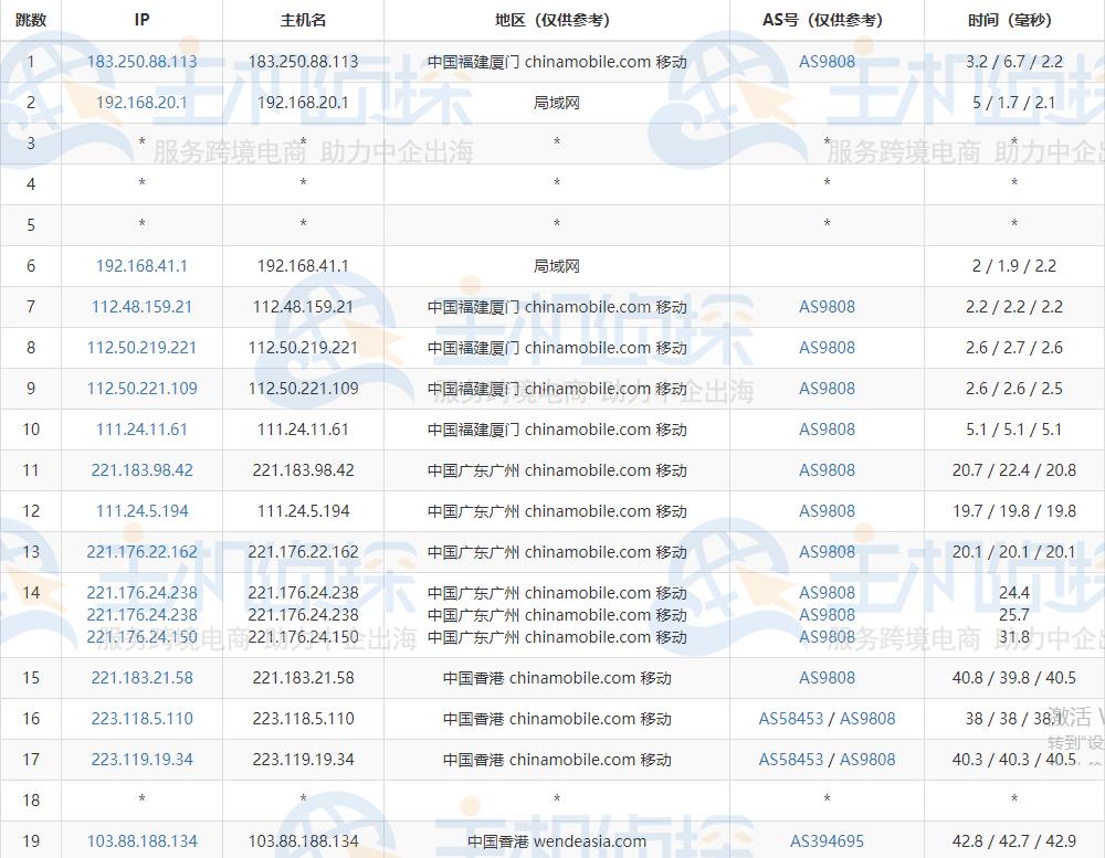 BlueHost香港站群服务器的移动去程路由跟踪测试