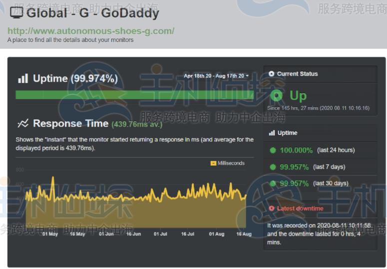 GoDaddy 正常运行时间对比