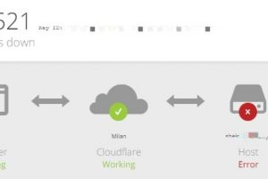 WordPress网站开启CloudFlare后出现521错误